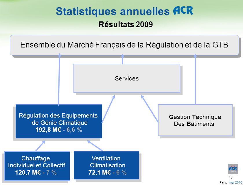 Paris - mai 2010 Statistiques annuelles Résultats 2009 Chauffage Individuel et Collectif 120,7 M - 7 % Ventilation Climatisation 72,1 M - 6 % Régulati