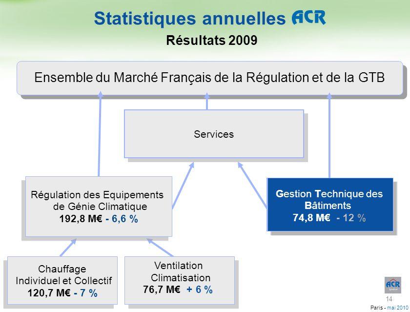 Paris - mai 2010 Ensemble du Marché Français de la Régulation et de la GTB Gestion Technique des Bâtiments Gestion Technique des Bâtiments Services Ch