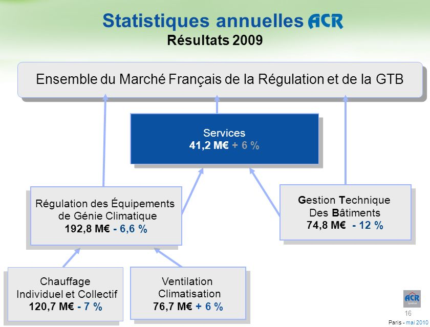 Paris - mai 2010 Ensemble du Marché Français de la Régulation et de la GTB Statistiques annuelles Résultats 2009 Gestion Technique Des Bâtiments 74,8