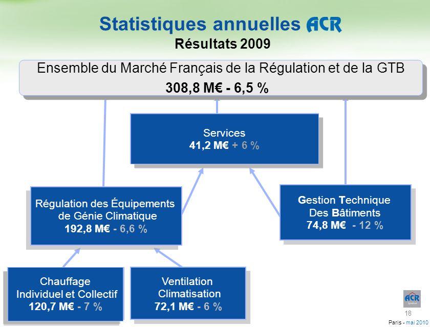 Paris - mai 2010 Gestion Technique Des Bâtiments 74,8 M - 12 % Gestion Technique Des Bâtiments 74,8 M - 12 % Régulation des Équipements de Génie Clima