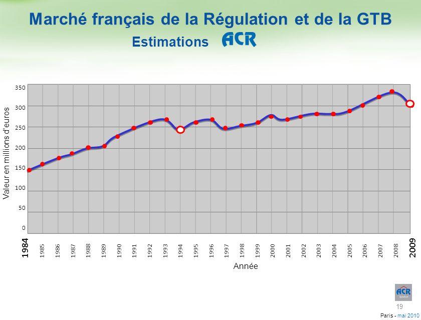 Paris - mai 2010 Marché français de la Régulation et de la GTB Estimations 198419851986198719881989199019911992199319941995199619971998199920002001200