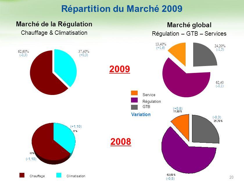 Paris - mai 2010 Répartition du Marché 2009 (+0,8) (-0,3) (-0,5) Marché global Régulation – GTB – Services Marché de la Régulation Chauffage & Climati