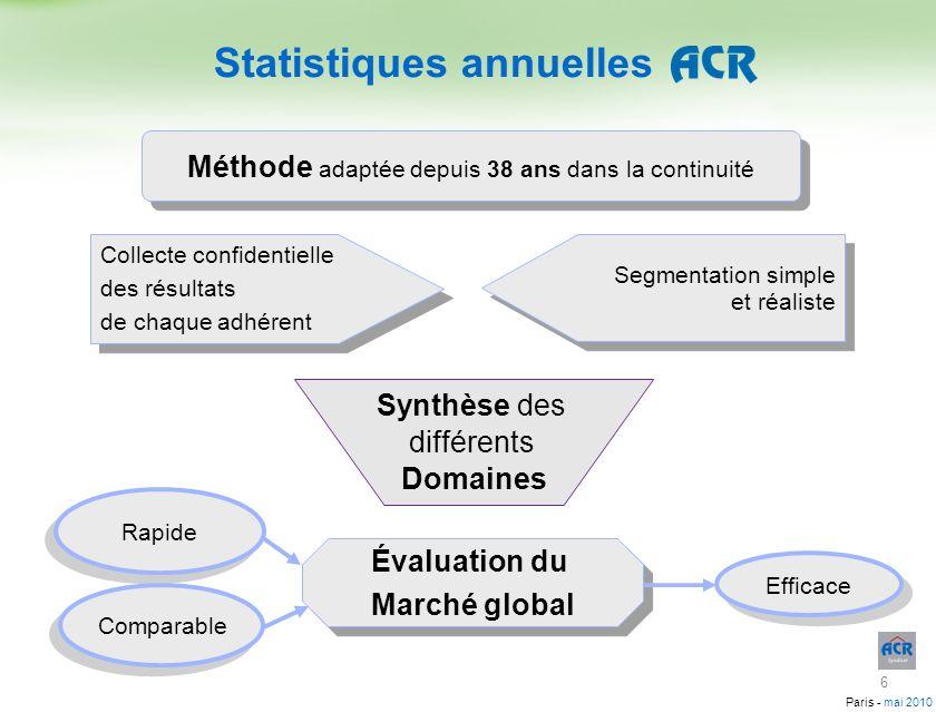 Paris - mai 2010 Méthode adaptée depuis 38 ans dans la continuité Collecte confidentielle des résultats de chaque adhérent Collecte confidentielle des