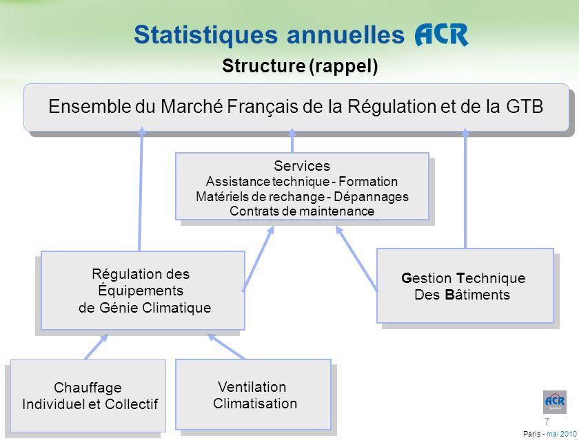 Paris - mai 2010 Gestion Technique Des Bâtiments 74,8 M - 12 % Gestion Technique Des Bâtiments 74,8 M - 12 % Régulation des Équipements de Génie Climatique 192,8 M - 6,6 % Régulation des Équipements de Génie Climatique 192,8 M - 6,6 % Ventilation Climatisation 72,1 M - 6 % Ventilation Climatisation 72,1 M - 6 % Services Assistance technique - Formation Matériels de rechange - Dépannages Contrats de maintenance Services Assistance technique - Formation Matériels de rechange - Dépannages Contrats de maintenance Chauffage Individuel et Collectif 120,7 M - 7 % Chauffage Individuel et Collectif 120,7 M - 7 % Services 41,2 M + 6 % Ensemble du Marché Français de la Régulation et de la GTB 308,8 M - 6,5 % Ensemble du Marché Français de la Régulation et de la GTB 308,8 M - 6,5 % Statistiques annuelles Résultats 2009 18