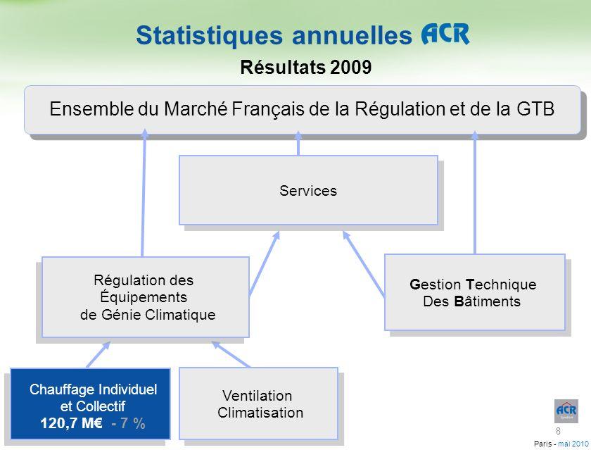 Paris - mai 2010 Marché français de la Régulation et de la GTB Estimations 19841985198619871988198919901991199219931994199519961997199819992000200120022003200420052006200720082009 350 300 250 200 150 100 50 0 Valeur en millions deuros Année 19