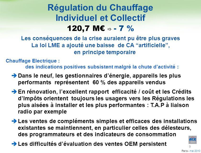 Paris - mai 2010 Régulation du Chauffage Individuel et Collectif Et, plus que jamais : à chaque Équipement sa Régulation Les Régulateurs pour chauffage individuel progressent de 10 %, essentiellement en rénovation Les Robinets Thermostatiques maintiennent leur volume également grâce à la rénovation Les Thermostats dAmbiance Programmables (50 % des Ventes de cette catégorie ) progressent de 4 % Le retour du dynamisme dépend de la sortie de crise 120,7 M - 7 % Chauffage à Eau Chaude : Les appareils performants dominent largement : 10