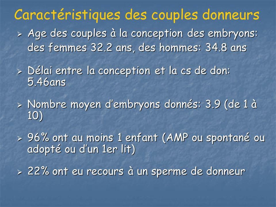 Age des couples à la conception des embryons: Age des couples à la conception des embryons: des femmes 32.2 ans, des hommes: 34.8 ans Délai entre la c