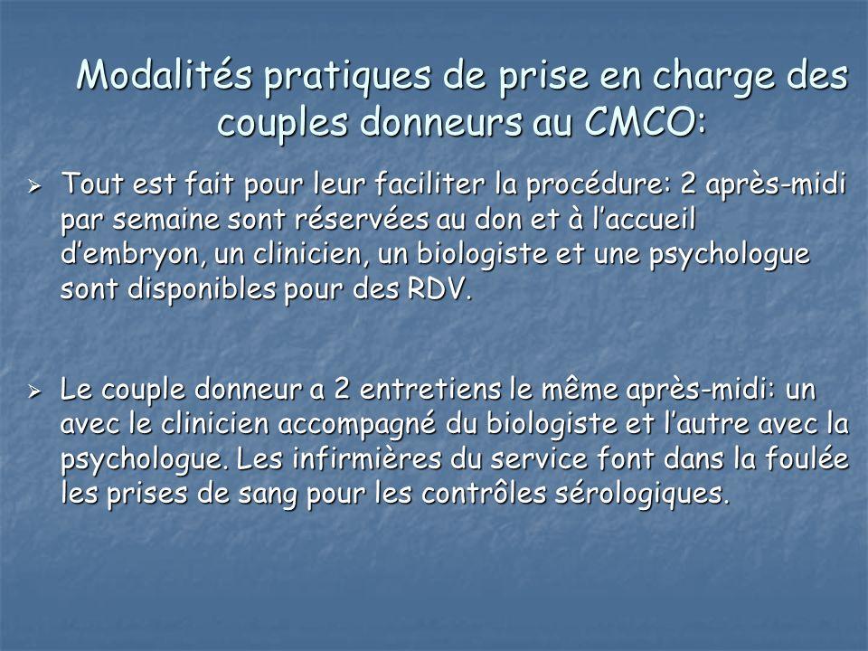 Modalités pratiques de prise en charge des couples donneurs au CMCO: Tout est fait pour leur faciliter la procédure: 2 après-midi par semaine sont rés