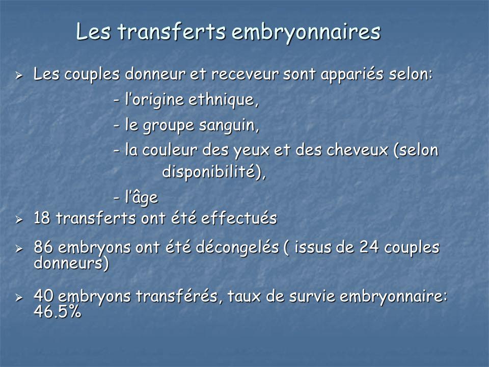 Les transferts embryonnaires Les couples donneur et receveur sont appariés selon: Les couples donneur et receveur sont appariés selon: - lorigine ethn