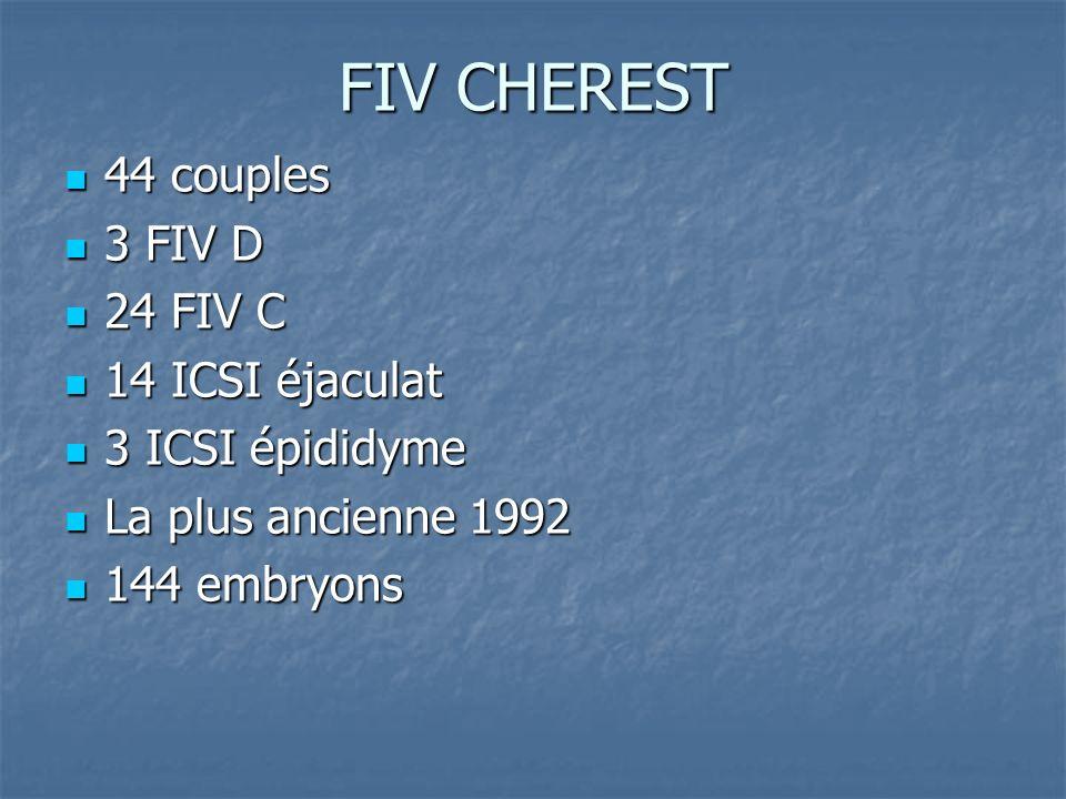 FIV CHEREST 44 couples 44 couples 3 FIV D 3 FIV D 24 FIV C 24 FIV C 14 ICSI éjaculat 14 ICSI éjaculat 3 ICSI épididyme 3 ICSI épididyme La plus ancien