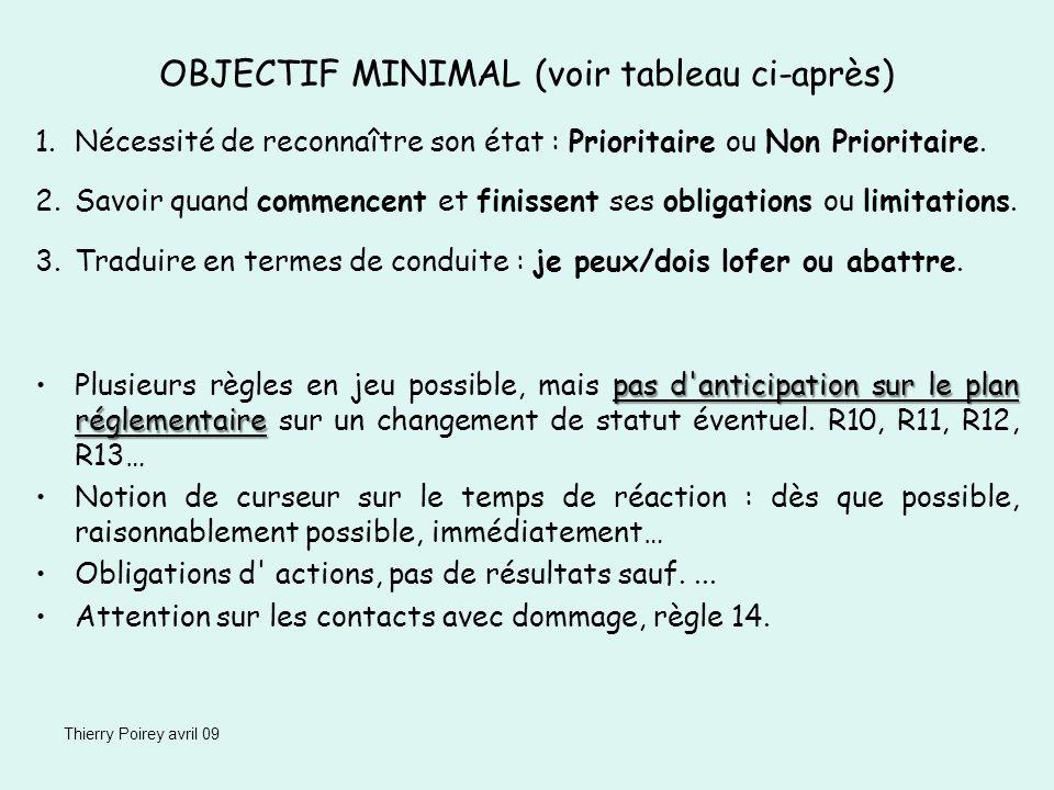 Thierry Poirey avril 09 NON PRIORITAIRE Obligation de se maintenir à lécart PRIORITAIRE Limitations possibles BABORDTRIBORD DERRIEREDEVANT AU VENT SOUS LE VENT VIREMENT DE BORD