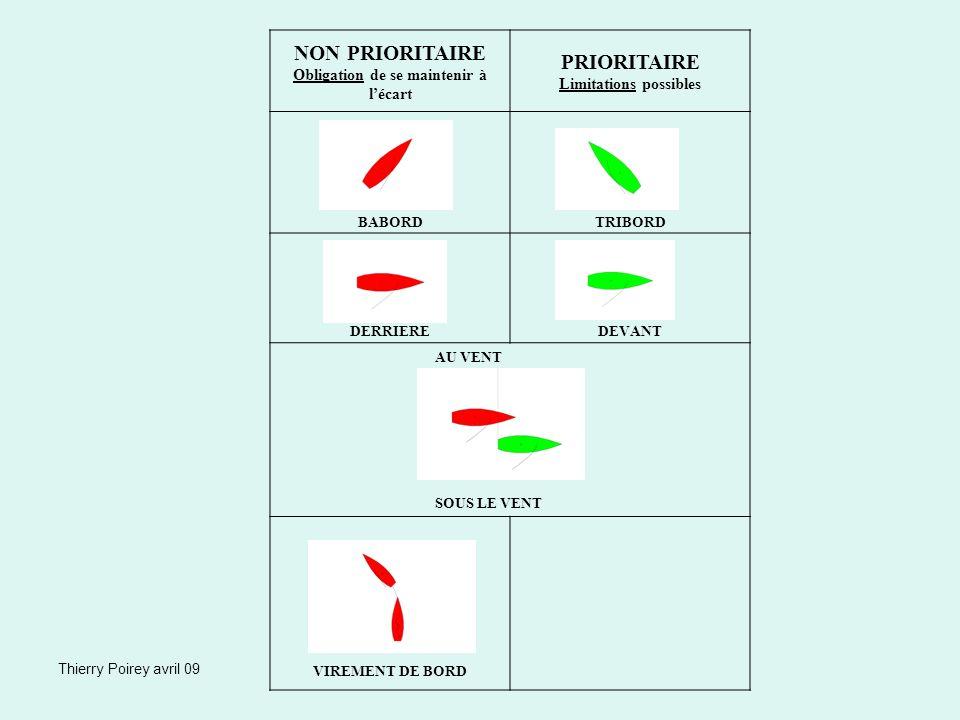 Thierry Poirey avril 09 NON PRIORITAIRE Obligation de se maintenir à lécart PRIORITAIRE Limitations possibles BABORDTRIBORD DERRIEREDEVANT AU VENT SOU