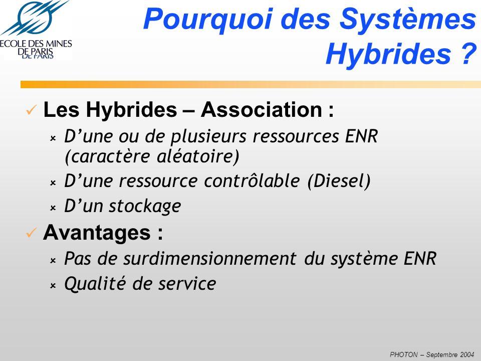 PHOTON – Septembre 2004 Les Hybrides – Association : û Dune ou de plusieurs ressources ENR (caractère aléatoire) û Dune ressource contrôlable (Diesel)