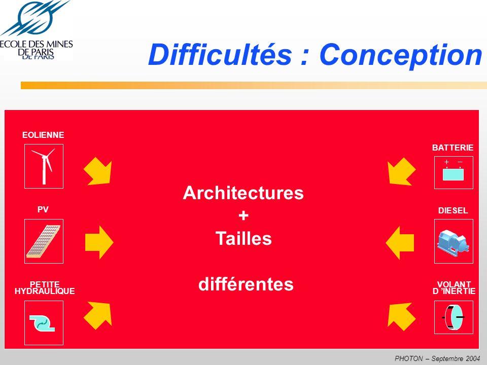 PHOTON – Septembre 2004 Difficultés : Conception PV PETITE HYDRAULIQUE EOLIENNE DIESEL BATTERIE + _ Architectures + Tailles différentes VOLANT D INERT