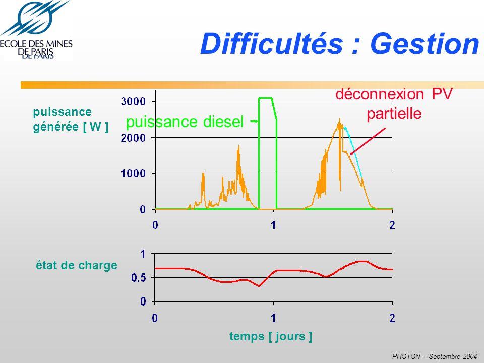 PHOTON – Septembre 2004 Difficultés : Gestion puissance générée [ W ] puissance diesel état de charge temps [ jours ] déconnexion PV partielle