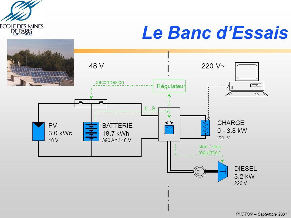 PHOTON – Septembre 2004 Le Banc dEssais PV 3.0 kWc 48 V BATTERIE 18.7 kWh 390 Ah / 48 V = ~ DIESEL 3.2 kW 220 V 48 V 220 V~ Régulateur V, G~ start / s