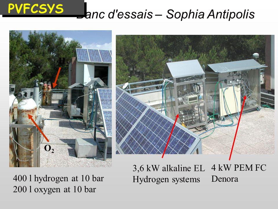 Banc d'essais – Sophia Antipolis 4 kW PEM FC Denora 3,6 kW alkaline EL Hydrogen systems 400 l hydrogen at 10 bar 200 l oxygen at 10 bar O2O2 H2H2 PVFC