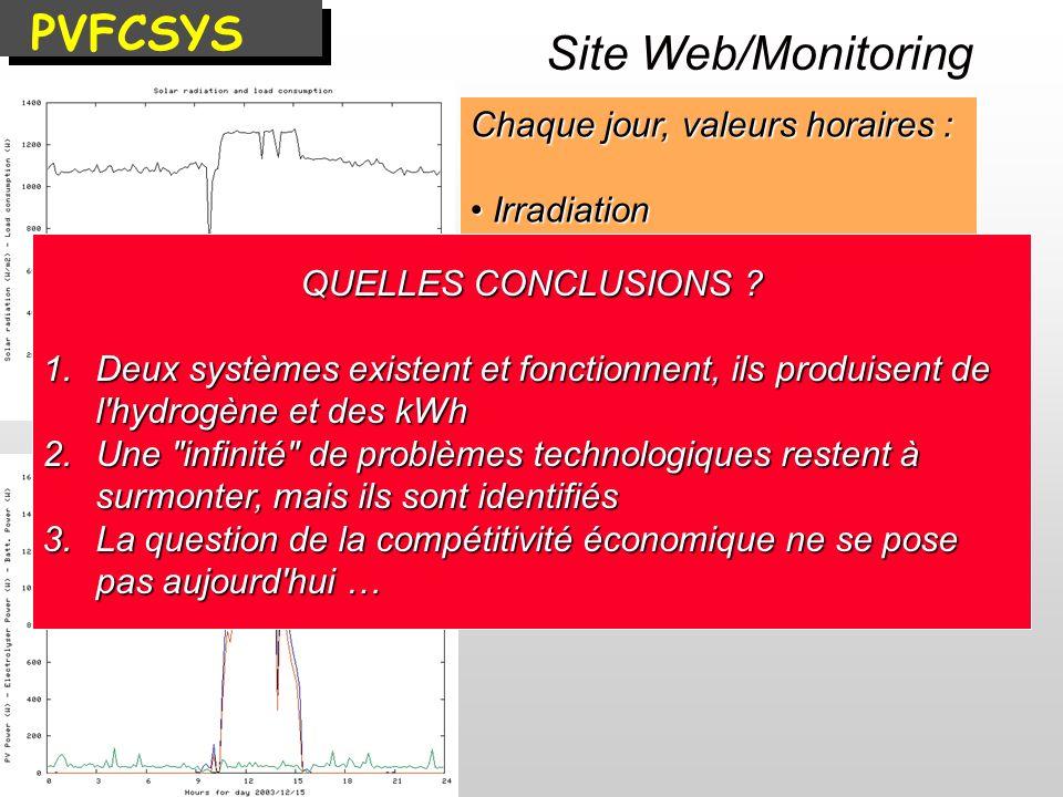 Site Web/Monitoring Chaque jour, valeurs horaires : Irradiation Irradiation Production PV Production PV Energie electrolyseur Energie electrolyseur En