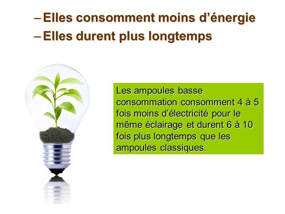 –Elles consomment moins dénergie –Elles durent plus longtemps Les ampoules basse consommation consomment 4 à 5 fois moins délectricité pour le même éc