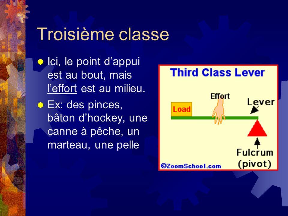 Troisième classe Ici, le point dappui est au bout, mais leffort est au milieu. Ex: des pinces, bâton dhockey, une canne à pêche, un marteau, une pelle