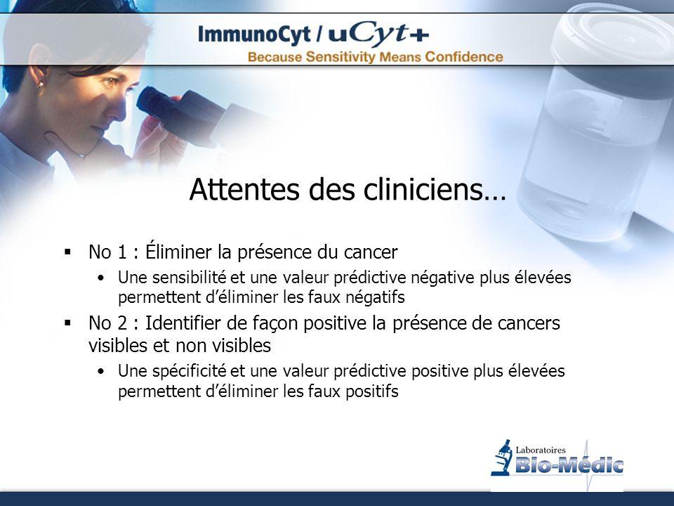 Attentes des cliniciens… No 1 : Éliminer la présence du cancer Une sensibilité et une valeur prédictive négative plus élevées permettent déliminer les