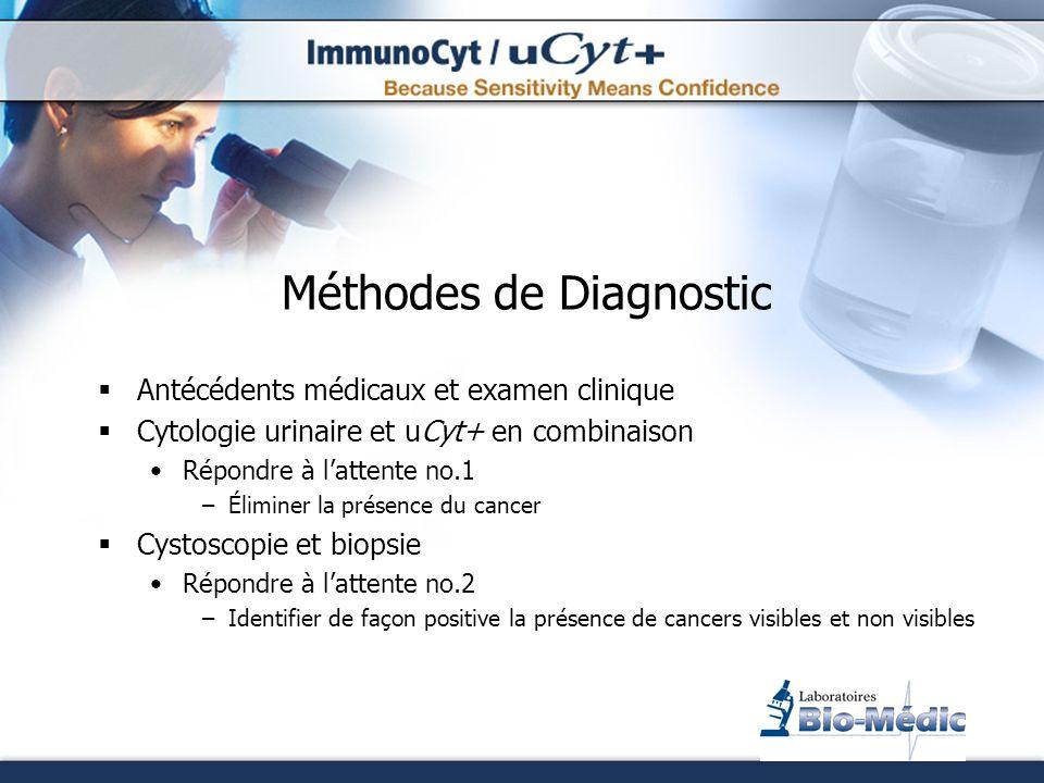 Méthodes de Diagnostic Antécédents médicaux et examen clinique Cytologie urinaire et uCyt+ en combinaison Répondre à lattente no.1 –Éliminer la présen