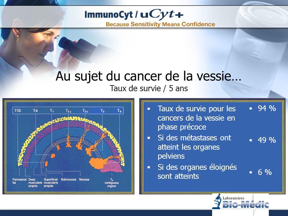 Taux de survie pour les cancers de la vessie en phase précoce Si des métastases ont atteint les organes pelviens Si des organes éloignés sont atteints