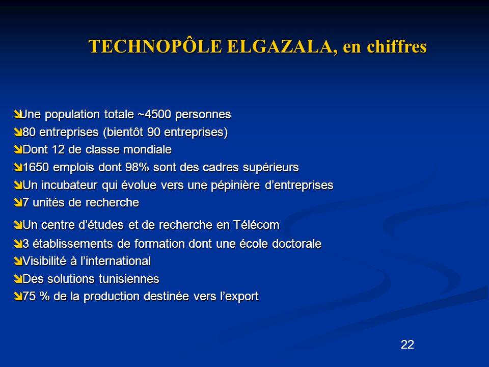 22 TECHNOPÔLE ELGAZALA, en chiffres Une population totale ~4500 personnes Une population totale ~4500 personnes 80 entreprises (bientôt 90 entreprises