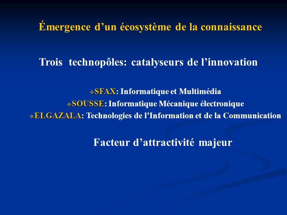 TECHNOPÔLE ELGAZALA Démarrage du projet : août 1997 1ères entreprises : mai 1999 Superficie : 65 Hectares Secteur dactivité : TIC Forme juridique : EPNA Aéroport Tunis-Carthage: 10mn