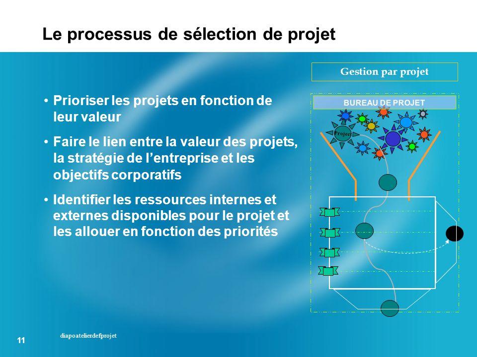 11 diapoatelierdefprojet Prioriser les projets en fonction de leur valeur Faire le lien entre la valeur des projets, la stratégie de lentreprise et le