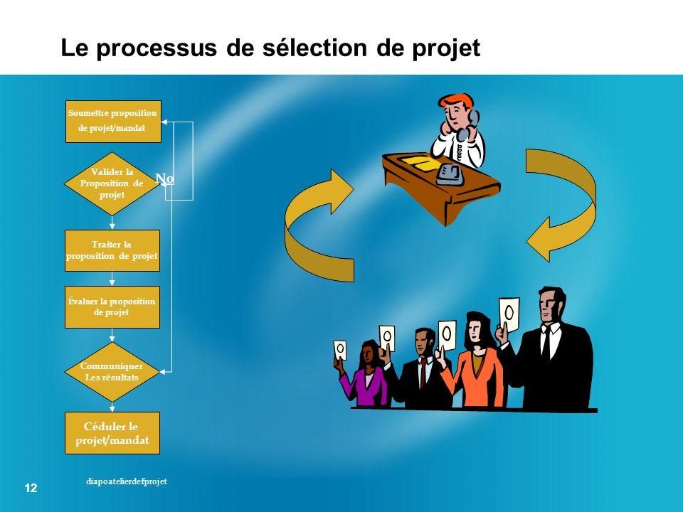 12 diapoatelierdefprojet Le processus de sélection de projet Soumettre proposition de projet/mandat Valider la Proposition de projet Traiter la propos