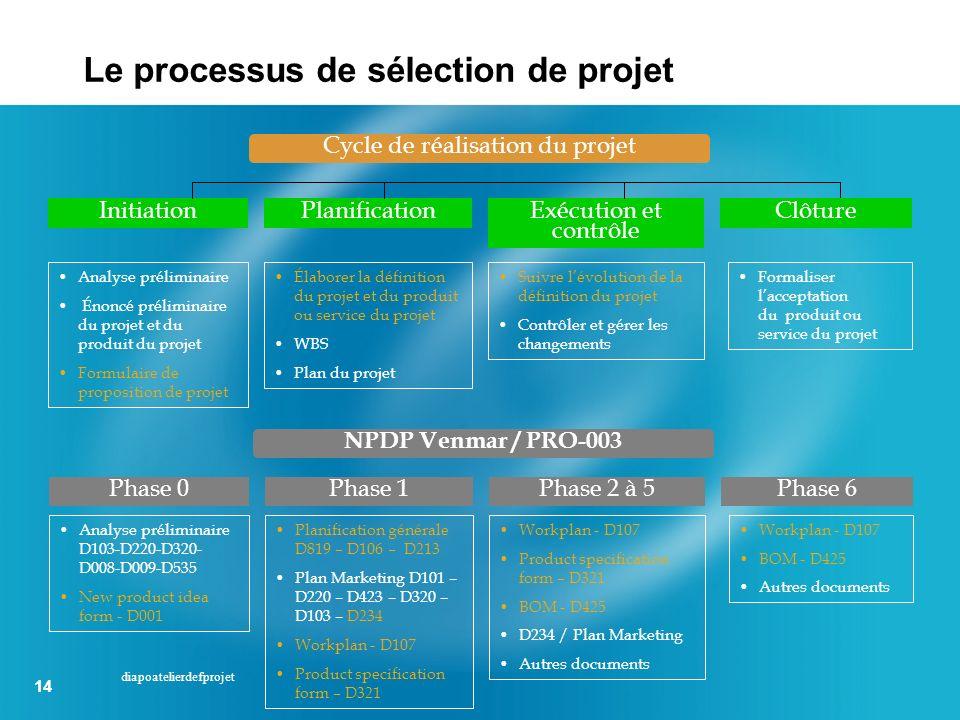 14 diapoatelierdefprojet Cycle de réalisation du projet Initiation Analyse préliminaire Énoncé préliminaire du projet et du produit du projet Formulai