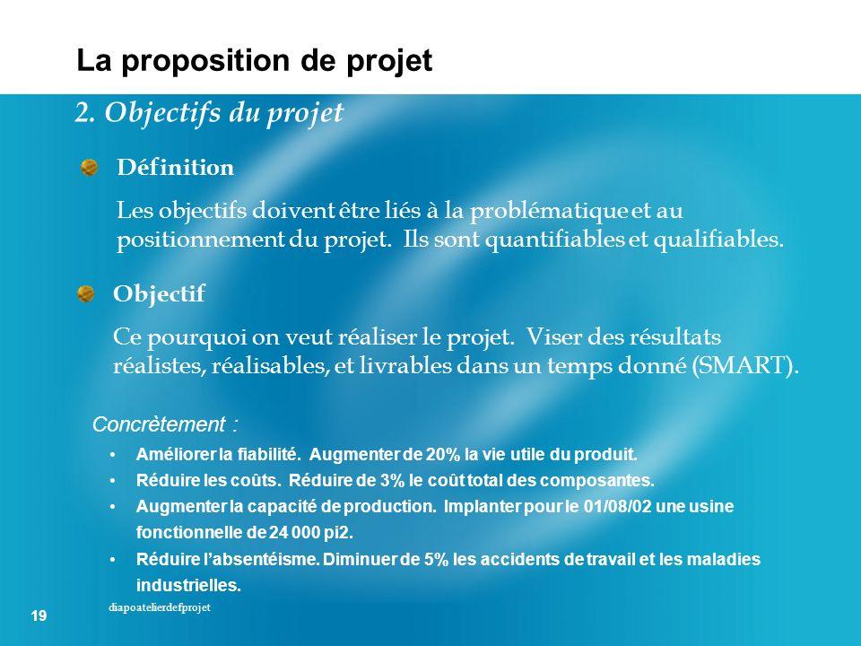 19 diapoatelierdefprojet Définition Les objectifs doivent être liés à la problématique et au positionnement du projet. Ils sont quantifiables et quali