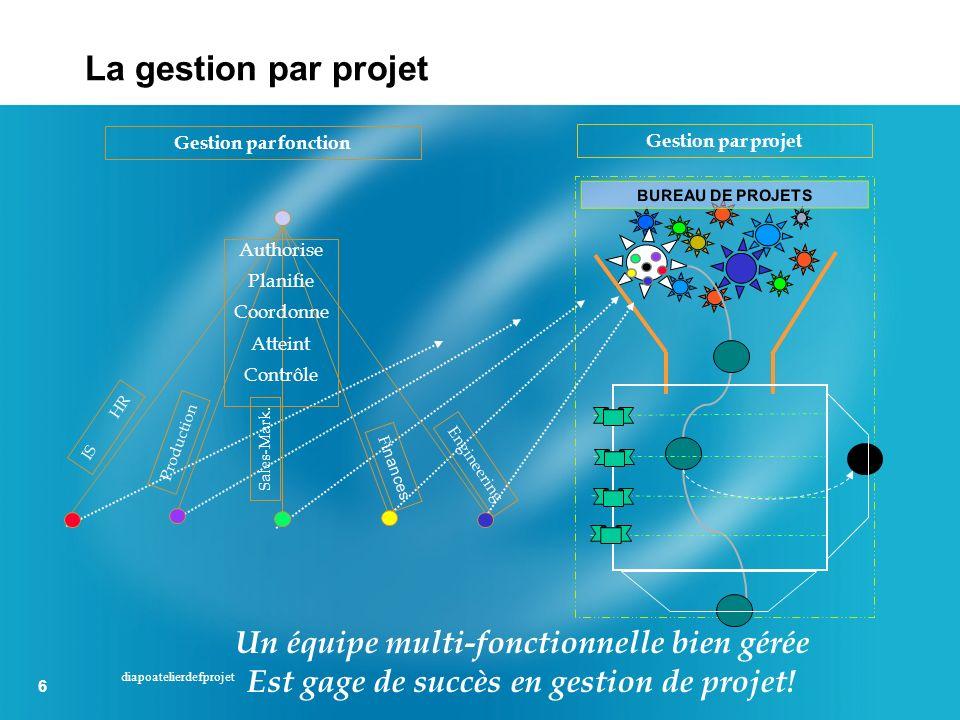 6 6 diapoatelierdefprojet Gestion par projet BUREAU DE PROJETS Sales-Mark. Production IS HR F inances Engineering Authorise Planifie Coordonne Atteint