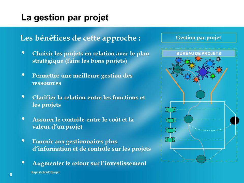 8 8 diapoatelierdefprojet Choisir les projets en relation avec le plan stratégique (faire les bons projets) Permettre une meilleure gestion des ressou