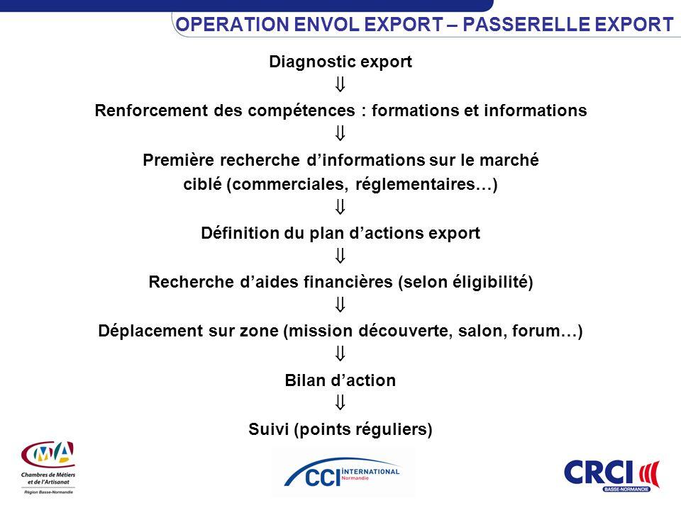 OPERATION ENVOL EXPORT – PASSERELLE EXPORT Diagnostic export Renforcement des compétences : formations et informations Première recherche dinformation
