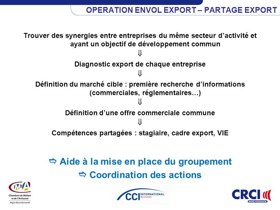 OPERATION ENVOL EXPORT – PARTAGE EXPORT Trouver des synergies entre entreprises du même secteur dactivité et ayant un objectif de développement commun