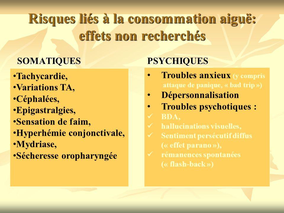 Risques liés à la consommation aiguë: effets non recherchés SOMATIQUESPSYCHIQUES Troubles anxieux (y compris attaque de panique, « bad trip ») Déperso
