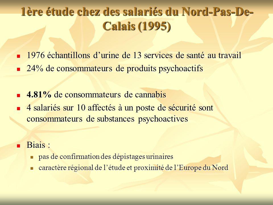 2004 Nord-Pas de Calais : 2004 Nord-Pas de Calais : 1000 Chauffeurs routiers 1000 Chauffeurs routiers Dépistage métabolites urinaires et confirmation des positifs en GC/MS Dépistage métabolites urinaires et confirmation des positifs en GC/MS 99% H, 37 ans âge moyen 99% H, 37 ans âge moyen Cannabis 8,5% confirmés (85 CAS positifs) Cannabis 8,5% confirmés (85 CAS positifs)