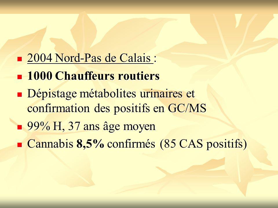 2004 Nord-Pas de Calais : 2004 Nord-Pas de Calais : 1000 Chauffeurs routiers 1000 Chauffeurs routiers Dépistage métabolites urinaires et confirmation
