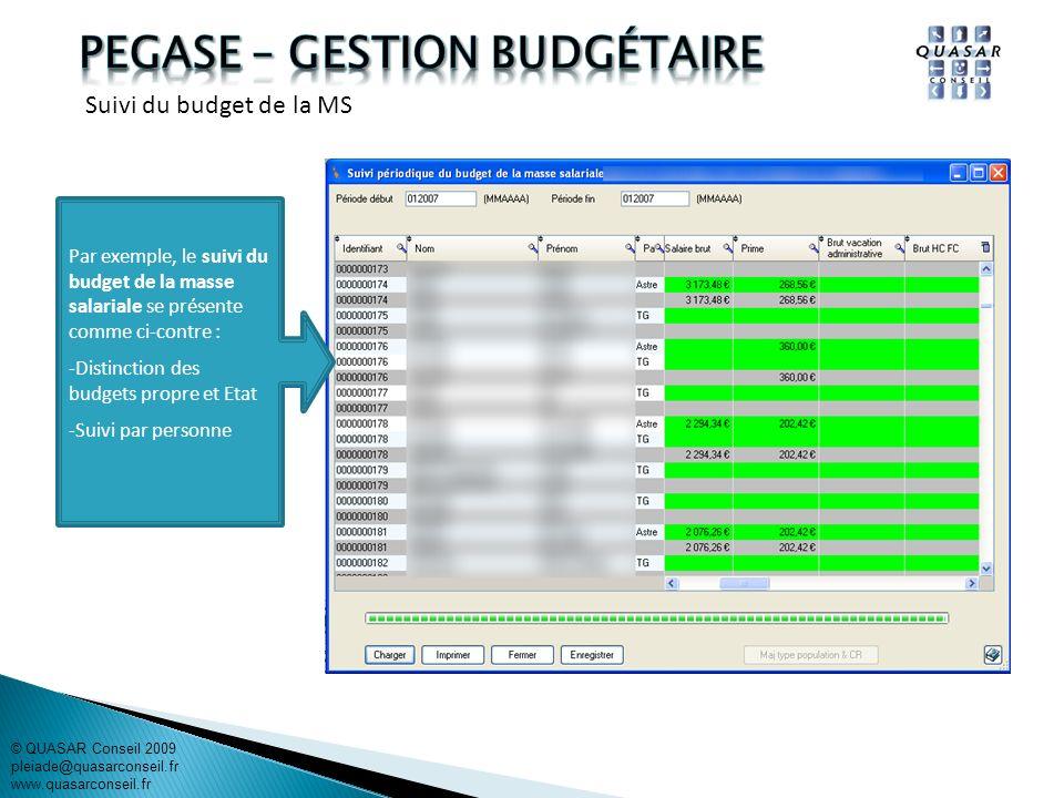 Par exemple, le suivi du budget de la masse salariale se présente comme ci-contre : -Distinction des budgets propre et Etat -Suivi par personne © QUAS