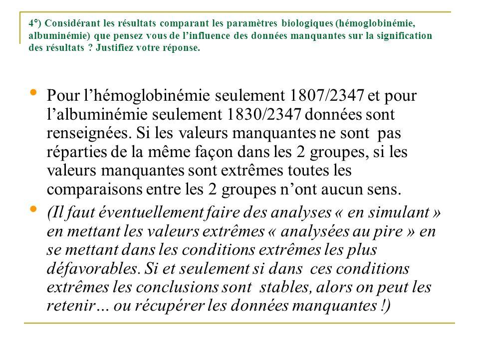4°) Considérant les résultats comparant les paramètres biologiques (hémoglobinémie, albuminémie) que pensez vous de linfluence des données manquantes