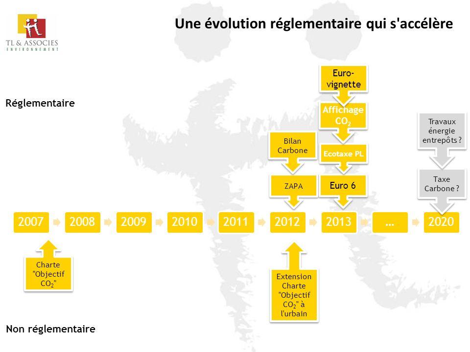 2007200820092010201120122013…2020 Une évolution réglementaire qui s'accélère Réglementaire Non réglementaire Euro 6 Charte