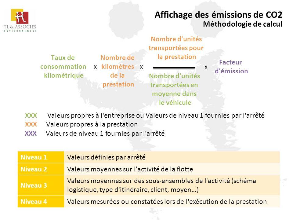 Affichage des émissions de CO2 Méthodologie de calcul Taux de consommation kilométrique x Facteur d'émission Nombre d'unités transportées pour la pres