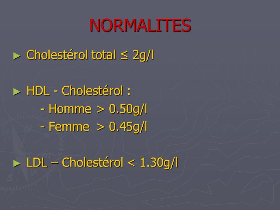 NORMALITES Cholestérol total 2g/l Cholestérol total 2g/l HDL - Cholestérol : HDL - Cholestérol : - Homme> 0.50g/l - Femme> 0.45g/l LDL – Cholestérol <