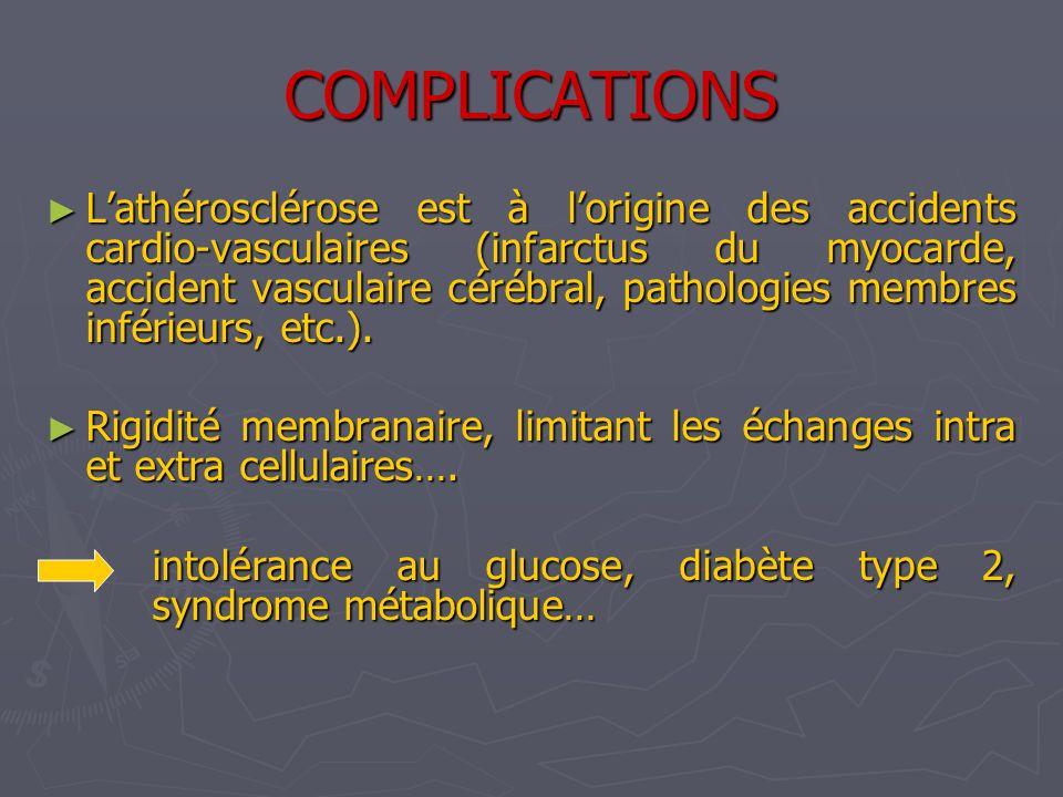 COMPLICATIONS Lathérosclérose est à lorigine des accidents cardio-vasculaires (infarctus du myocarde, accident vasculaire cérébral, pathologies membre
