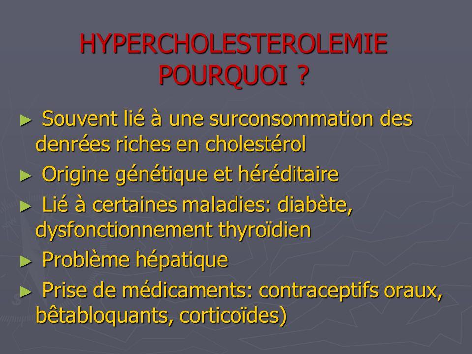 HYPERCHOLESTEROLEMIE POURQUOI ? Souvent lié à une surconsommation des denrées riches en cholestérol Souvent lié à une surconsommation des denrées rich