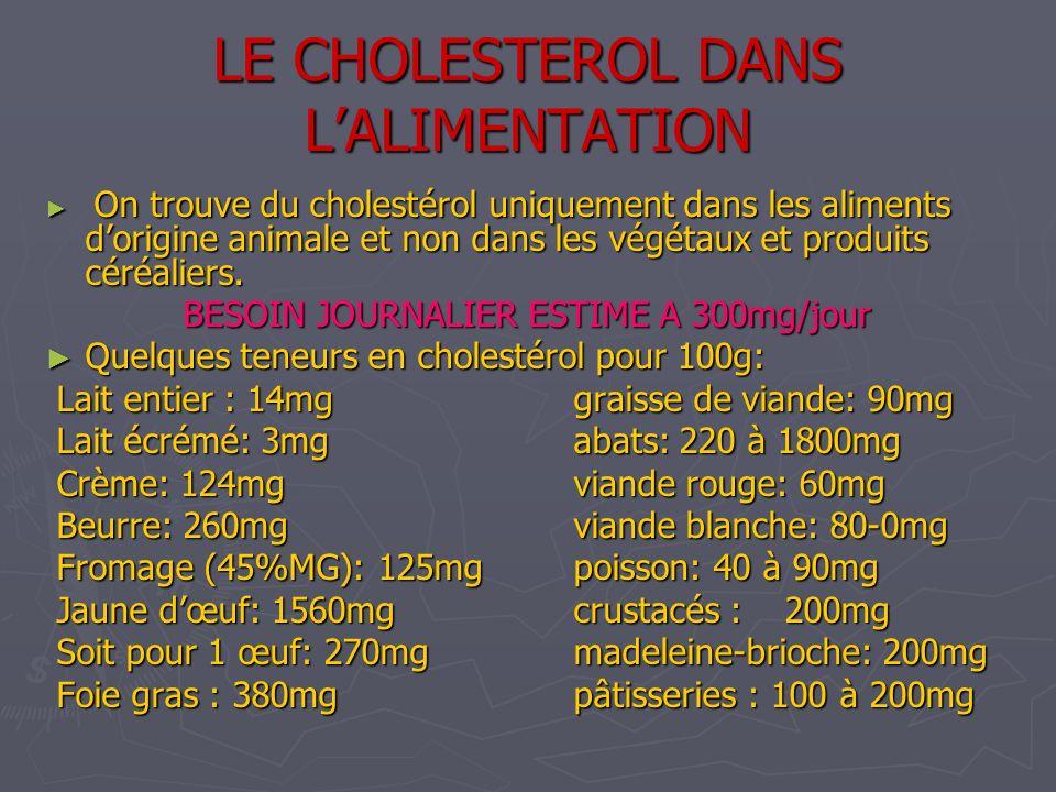 LE CHOLESTEROL DANS LALIMENTATION On trouve du cholestérol uniquement dans les aliments dorigine animale et non dans les végétaux et produits céréalie