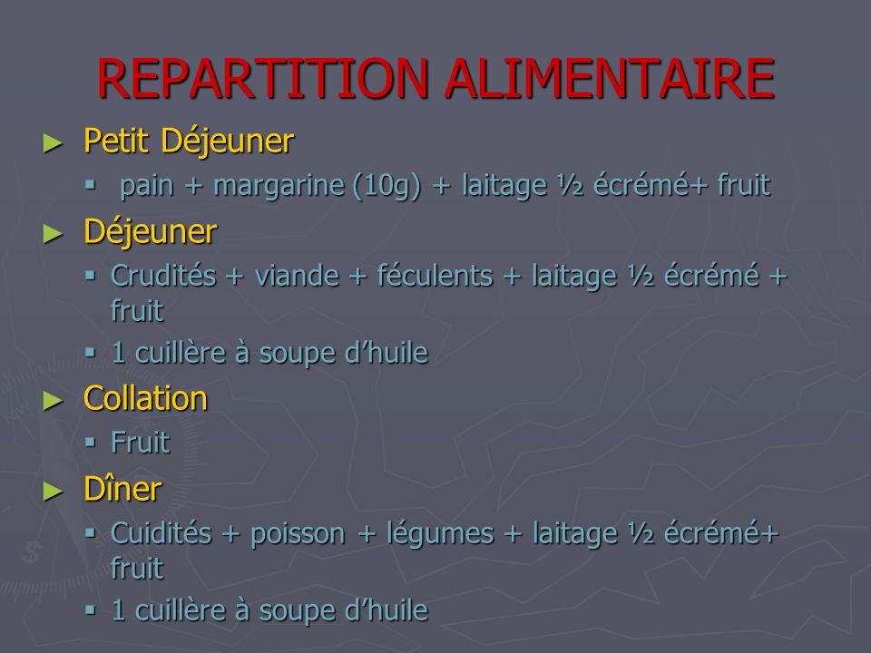 REPARTITION ALIMENTAIRE Petit Déjeuner Petit Déjeuner pain + margarine (10g) + laitage ½ écrémé+ fruit pain + margarine (10g) + laitage ½ écrémé+ frui