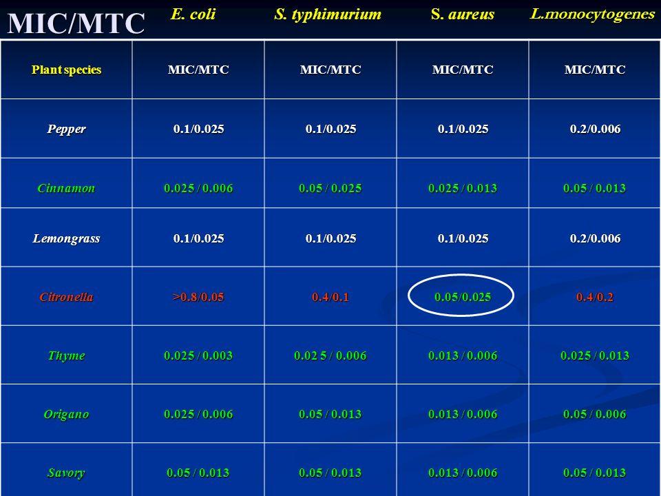 MIC/MTC E. coliS. typhimuriumS. aureus Plant species MIC/MTCMIC/MTCMIC/MTCMIC/MTC Pepper0.1/0.0250.1/0.0250.1/0.0250.2/0.006 Cinnamon 0.025 / 0.006 0.